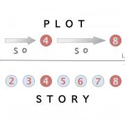 Plot v story