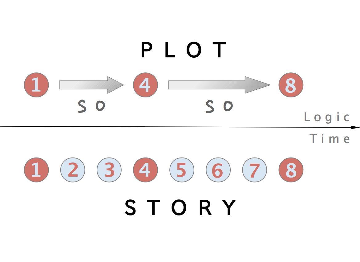 پیرنگ (Plot) | معرفی عناصر داستانی (۳۲)